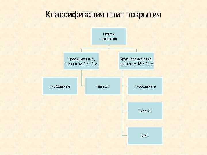 классификация плит