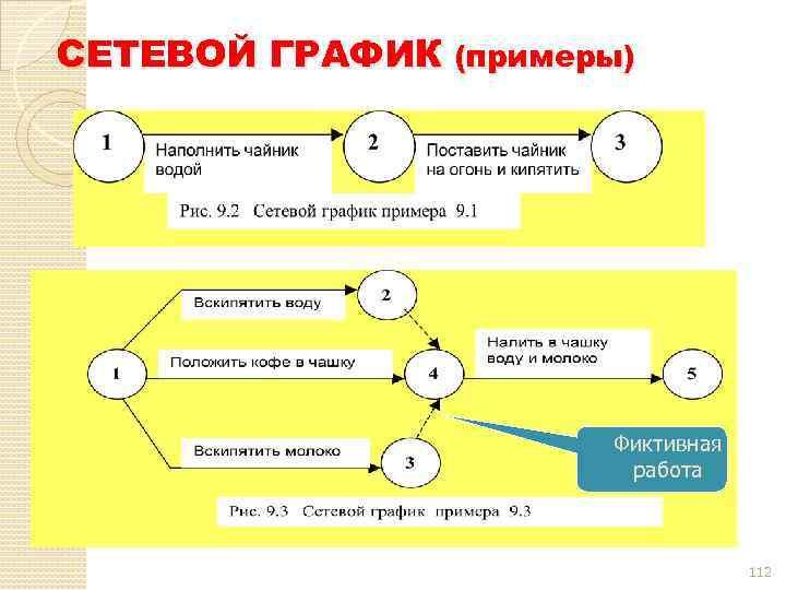 СЕТЕВОЙ ГРАФИК (примеры) Фиктивная работа 112