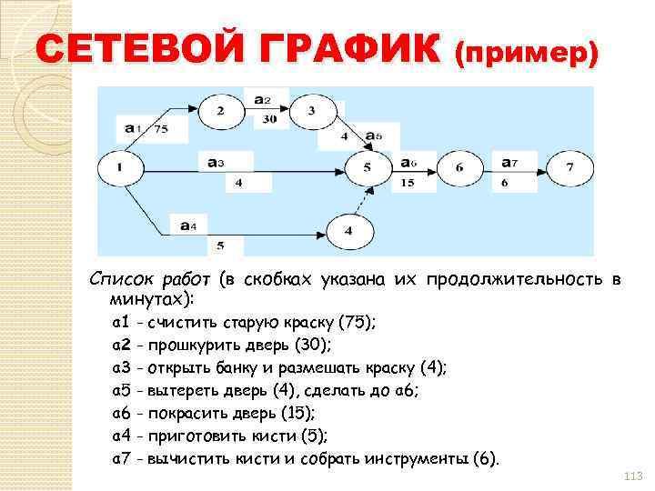 СЕТЕВОЙ ГРАФИК (пример) Список работ (в скобках указана их продолжительность в минутах): a 1