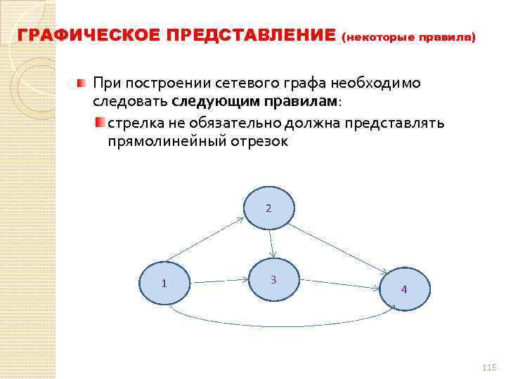 ГРАФИЧЕСКОЕ ПРЕДСТАВЛЕНИЕ (некоторые правила) При построении сетевого графа необходимо следовать следующим правилам: стрелка не