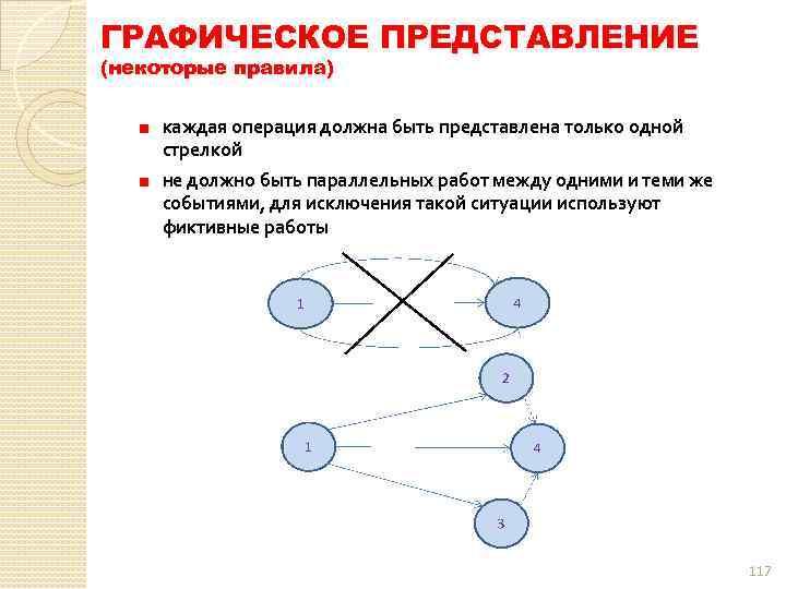 ГРАФИЧЕСКОЕ ПРЕДСТАВЛЕНИЕ (некоторые правила) каждая операция должна быть представлена только одной стрелкой не должно