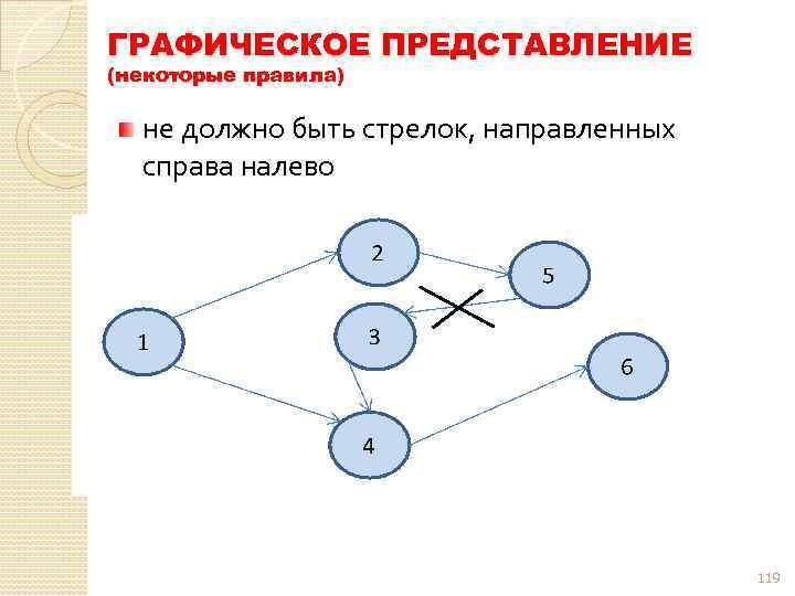 ГРАФИЧЕСКОЕ ПРЕДСТАВЛЕНИЕ (некоторые правила) не должно быть стрелок, направленных справа налево 119