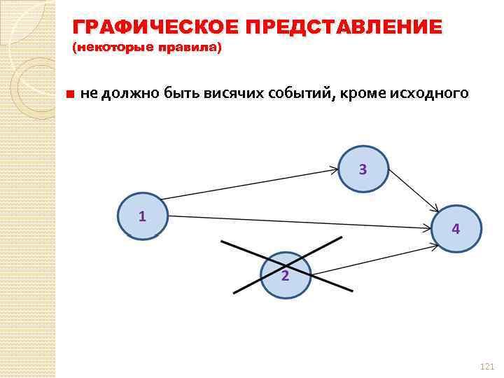 ГРАФИЧЕСКОЕ ПРЕДСТАВЛЕНИЕ (некоторые правила) не должно быть висячих событий, кроме исходного 121
