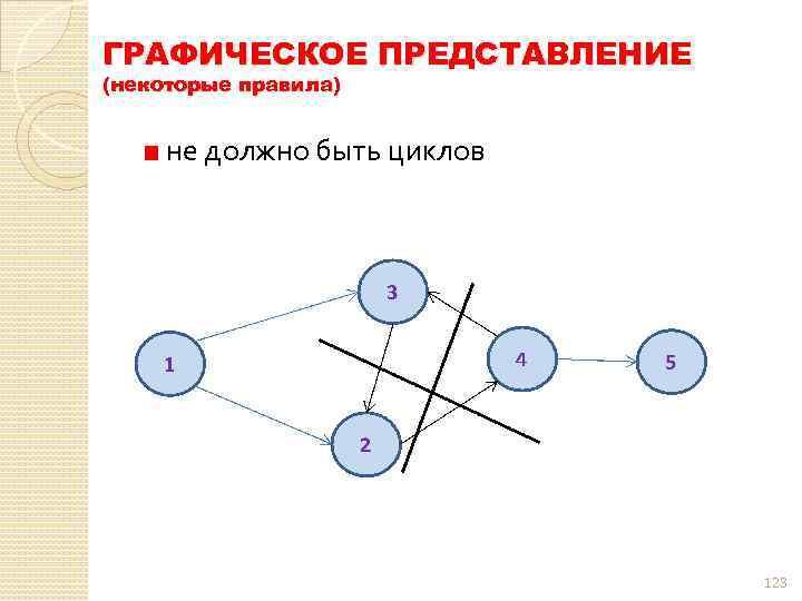 ГРАФИЧЕСКОЕ ПРЕДСТАВЛЕНИЕ (некоторые правила) не должно быть циклов 123