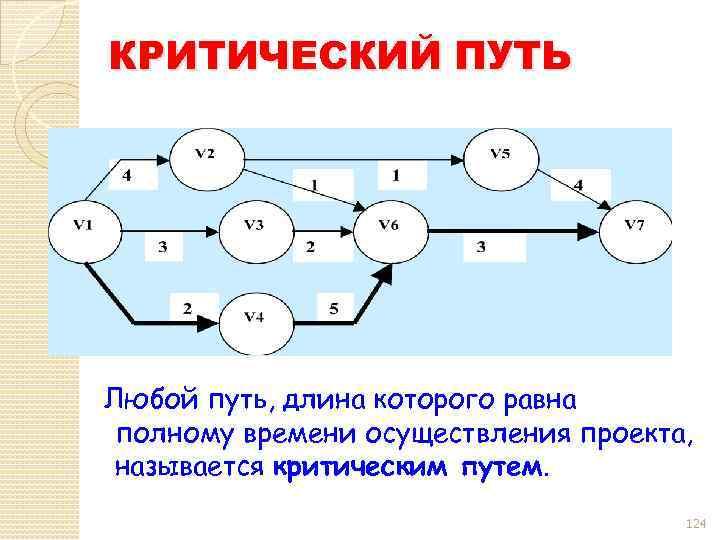 КРИТИЧЕСКИЙ ПУТЬ Любой путь, длина которого равна полному времени осуществления проекта, называется критическим путем.
