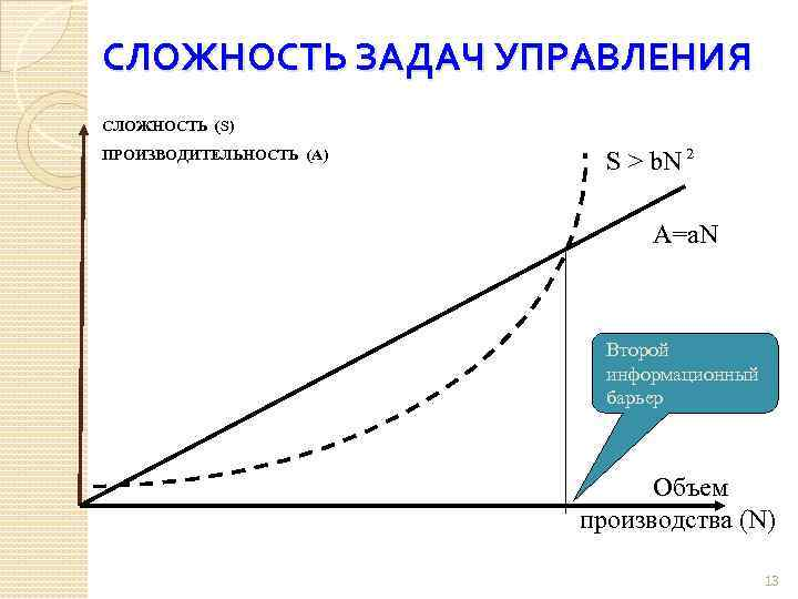 СЛОЖНОСТЬ ЗАДАЧ УПРАВЛЕНИЯ СЛОЖНОСТЬ (S) ПРОИЗВОДИТЕЛЬНОСТЬ (A) S > b. N 2 А=а. N