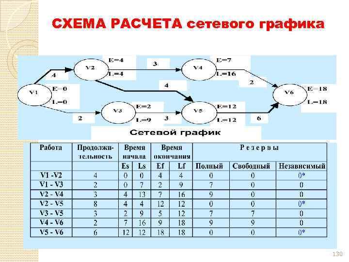 СХЕМА РАСЧЕТА сетевого графика 130