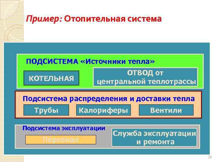 Пример: Отопительная система ПОДСИСТЕМА «Источники тепла» ОТВОД от центральной теплотрассы КОТЕЛЬНАЯ Подсистема распределения и