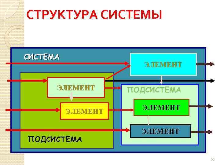 СТРУКТУРА СИСТЕМЫ СИСТЕМА ЭЛЕМЕНТ ПОДСИСТЕМА ЭЛЕМЕНТ 27