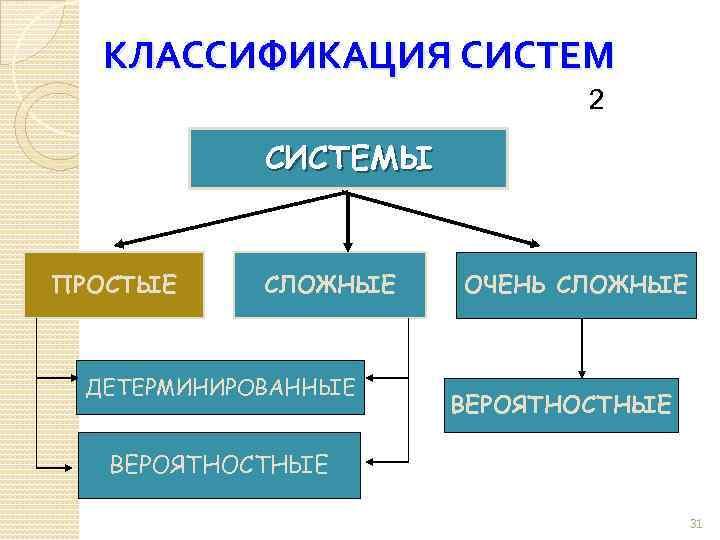 КЛАССИФИКАЦИЯ СИСТЕМ 2 СИСТЕМЫ ПРОСТЫЕ СЛОЖНЫЕ ДЕТЕРМИНИРОВАННЫЕ ОЧЕНЬ СЛОЖНЫЕ ВЕРОЯТНОСТНЫЕ 31