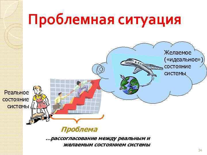 Проблемная ситуация Желаемое ( «идеальное» ) состояние системы Реальное состояние системы Проблема …рассогласование между