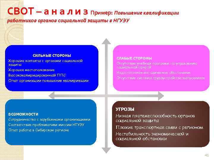 СВОТ – а н а л и з Пример: Повышение квалификации работников органов социальной