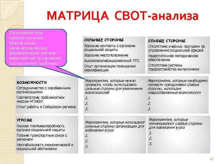 МАТРИЦА СВОТ-анализа Заполнение этих прямоугольников обеспечивает целенаправленное формирование системы мероприятий по решению поставленной проблемы