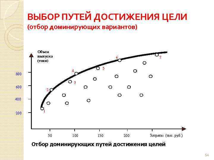 ВЫБОР ПУТЕЙ ДОСТИЖЕНИЯ ЦЕЛИ (отбор доминирующих вариантов) Объем выпуска (тонн) 5 4 800 7