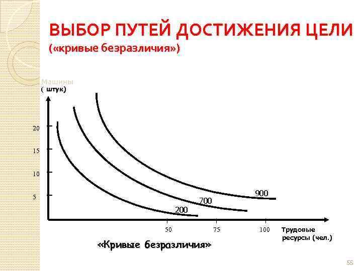 ВЫБОР ПУТЕЙ ДОСТИЖЕНИЯ ЦЕЛИ ( «кривые безразличия» ) Машины ( штук) 20 15 10