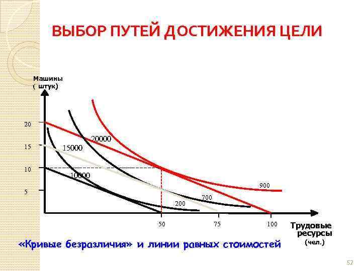 ВЫБОР ПУТЕЙ ДОСТИЖЕНИЯ ЦЕЛИ Машины ( штук) 20 15 10 20000 15000 10000 900