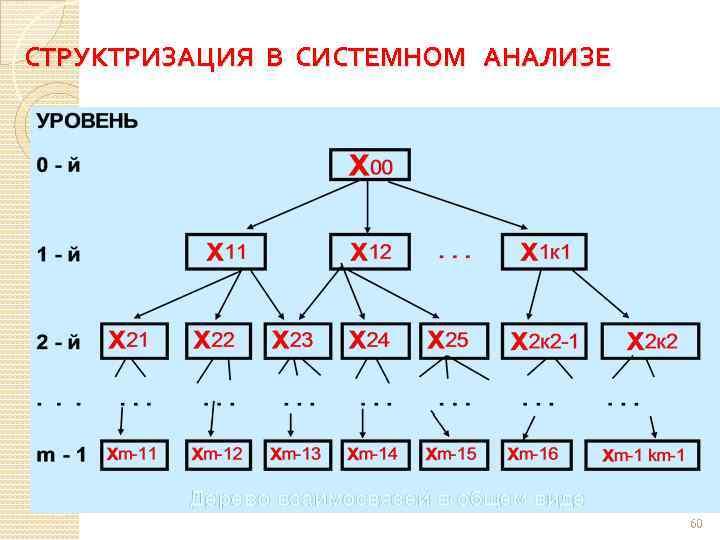 СТРУКТРИЗАЦИЯ В СИСТЕМНОМ АНАЛИЗЕ 60