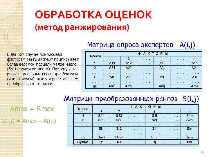 ОБРАБОТКА ОЦЕНОК (метод ранжирования) Матрица опроса экспертов А(i, j) В данном случае приписывая факторам