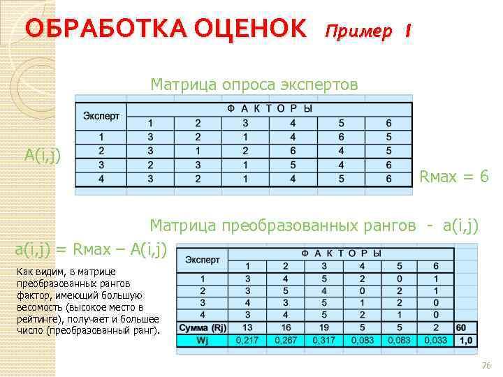 ОБРАБОТКА ОЦЕНОК Пример 1 Матрица опроса экспертов А(i, j) Rмах = 6 Матрица преобразованных