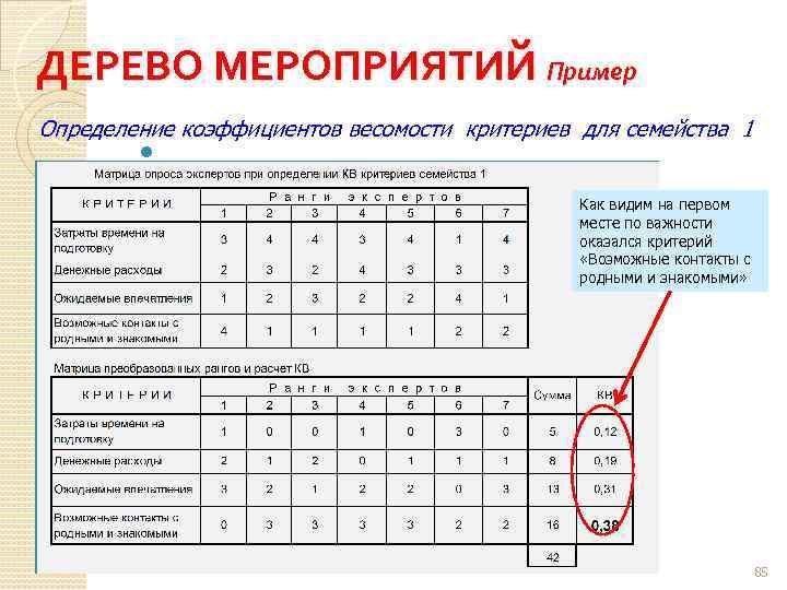 ДЕРЕВО МЕРОПРИЯТИЙ Пример Определение коэффициентов весомости критериев для семейства 1 Как видим на