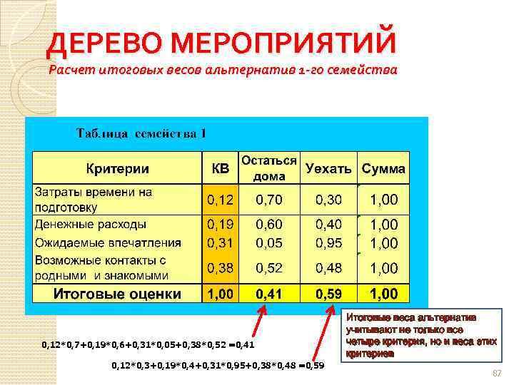 ДЕРЕВО МЕРОПРИЯТИЙ Расчет итоговых весов альтернатив 1 -го семейства 0, 12*0, 7+0, 19*0, 6+0,