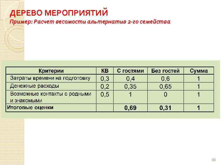 ДЕРЕВО МЕРОПРИЯТИЙ Пример: Расчет весомости альтернатив 2 -го семейства 89
