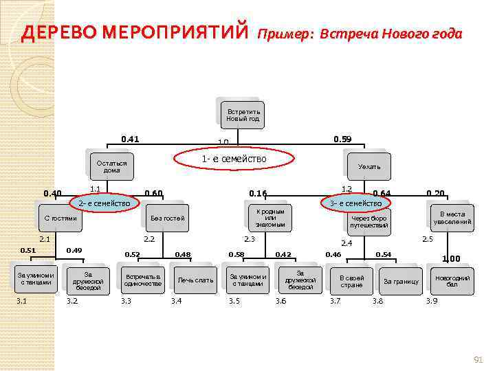 ДЕРЕВО МЕРОПРИЯТИЙ Пример: Встреча Нового года Встретить Новый год 0. 41 1 - е