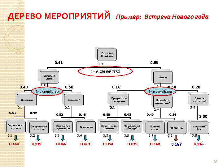ДЕРЕВО МЕРОПРИЯТИЙ Пример: Встреча Нового года Встретить Новый год 0. 41 0. 59 1.