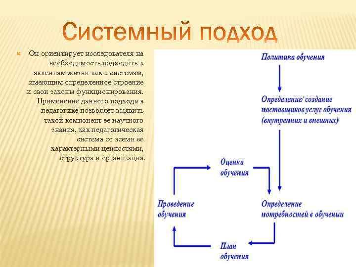 Он ориентирует исследователя на необходимость подходить к явлениям жизни как к системам, имеющим
