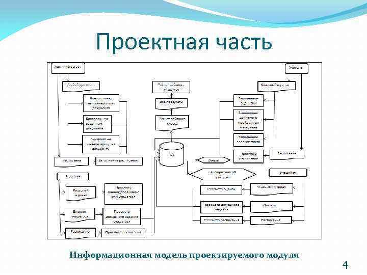 Дипломная работа информационная модель анастасия быстрова