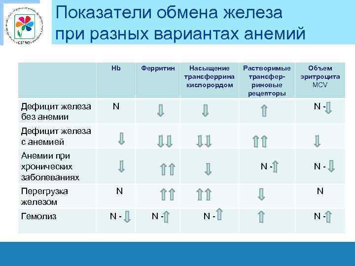 Показатели обмена железа при разных вариантах анемий Hb Дефицит железа без анемии Ферритин Насыщение