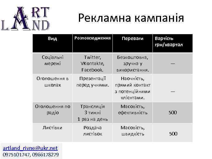 Рекламна кампанія Вид Розповсюдження Переваги Соціальні мережі Twitter, VKontakte, Facebook. Безкоштовна, зручна у використання.
