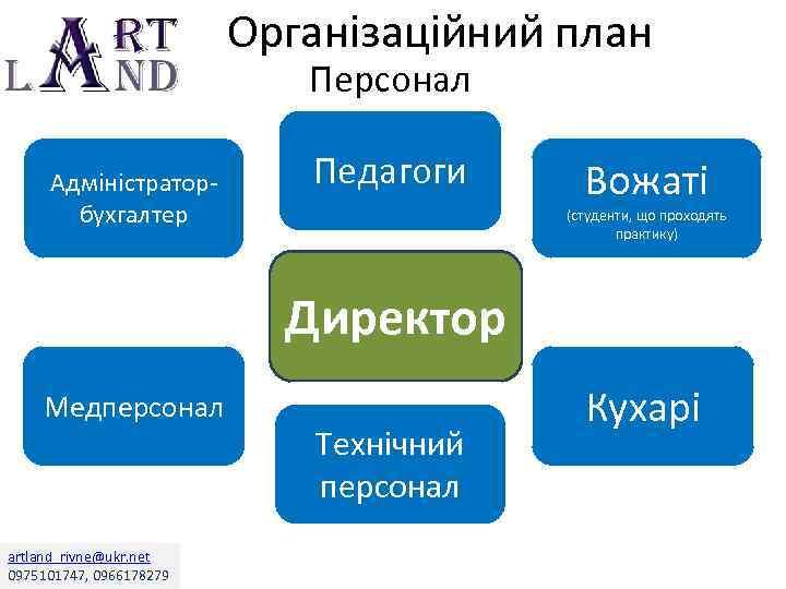 Організаційний план Персонал Адміністраторбухгалтер Педагоги Вожаті (студенти, що проходять практику) Директор Медперсонал artland_rivne@ukr. net