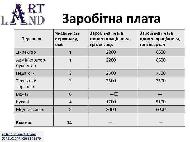 Заробітна плата Персонал Чисельність персоналу, осіб Заробітна плата одного працівника, грн/місяць Заробітна плата одного