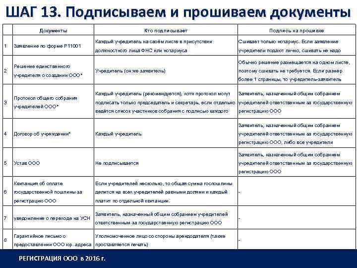 ШАГ 13. Подписываем и прошиваем документы 1 2 3 Документы Заявление по форме Р