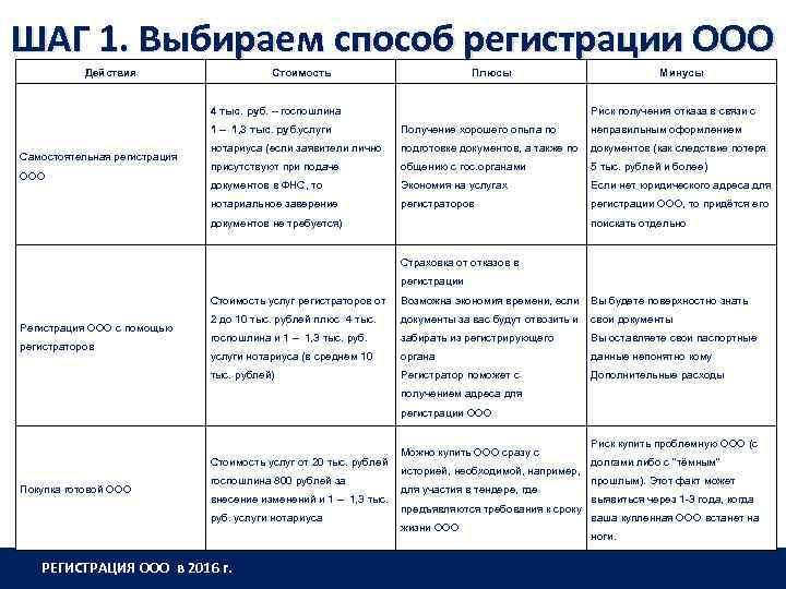 ШАГ 1. Выбираем способ регистрации ООО Действия Стоимость Плюсы 4 тыс. руб. – госпошлина