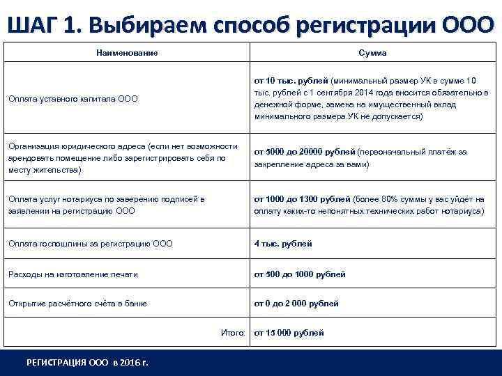 ШАГ 1. Выбираем способ регистрации ООО Наименование Сумма Оплата уставного капитала ООО от 10