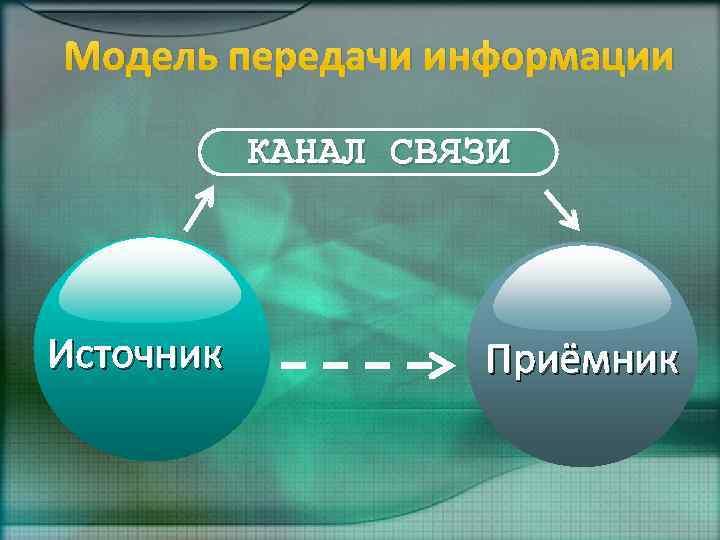 Модель передачи информации КАНАЛ СВЯЗИ Источник Приёмник