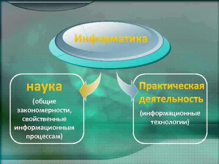 Информатика наука (общие закономерности, свойственные информационным процессам) Практическая деятельность (информационные технологии)