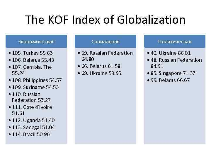 kof index The kof index of globalization measures the social dimension of globalization in three categories: firstly, it assesses cross-border personal contacts in the form of telephone calls, letters and tourist flows as well as the size of the resident foreign population.