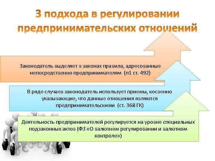 Законодатель выделяет в законах правила, адресованные непосредственно предпринимателям (п 1 ст. 492) В ряде