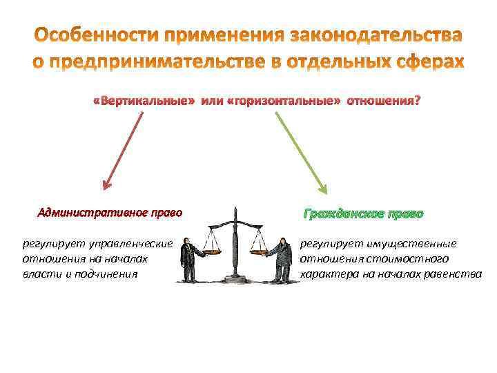 «Вертикальные» или «горизонтальные» отношения? Административное право регулирует управленческие отношения на началах власти и