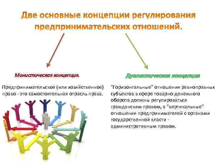 Монистическая концепция. Предпринимательское (или хозяйственное) право - это самостоятельная отрасль права. Дуалистическая концепция