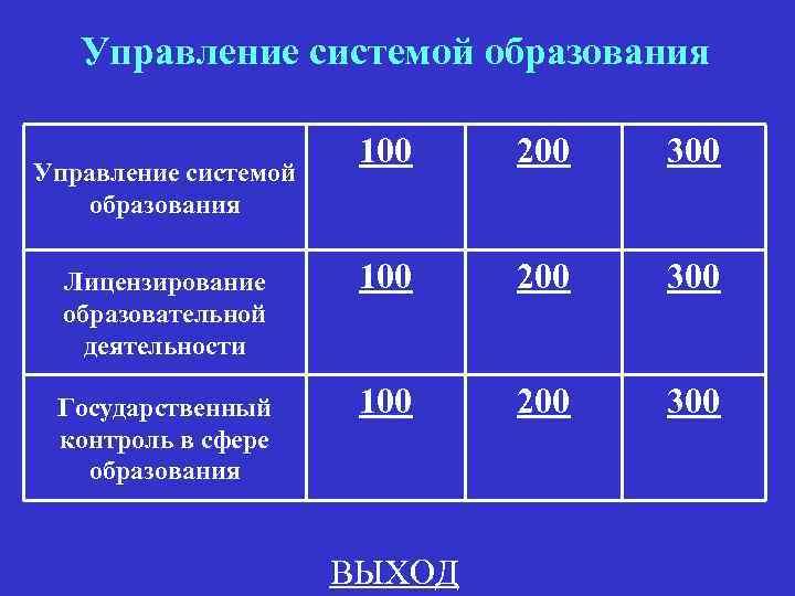 Управление системой образования 100 200 300 Лицензирование образовательной деятельности 100 200 300 Государственный контроль