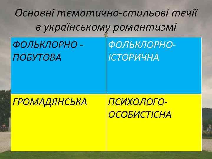 Основні тематично-стильові течії в українському романтизмі ФОЛЬКЛОРНО ПОБУТОВА ФОЛЬКЛОРНО- ІСТОРИЧНА ГРОМАДЯНСЬКА ПСИХОЛОГО- ОСОБИСТІСНА