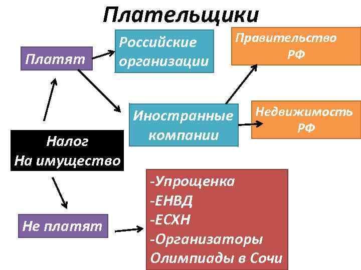 Плательщики Платят Российские организации Налог На имущество Не платят Иностранные компании Правительство РФ Недвижимость