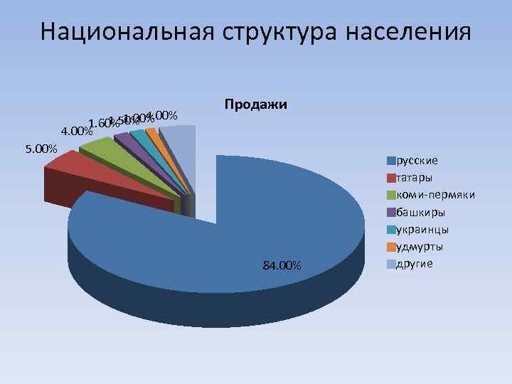 Национальная структура населения 1. 50% 4. 00% 1. 60% 1. 00% 4. 00% Продажи