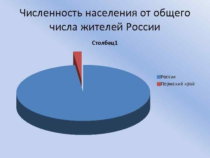 Численность населения от общего числа жителей России Столбец1 Россия Пермский край