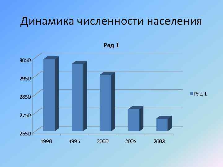 Динамика численности населения Ряд 1 3050 2950 Ряд 1 2850 2750 2650 1995 2000