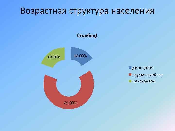 Возрастная структура населения Столбец1 19. 00% 16. 00% дети до 16 трудоспособные пенсионеры 65.